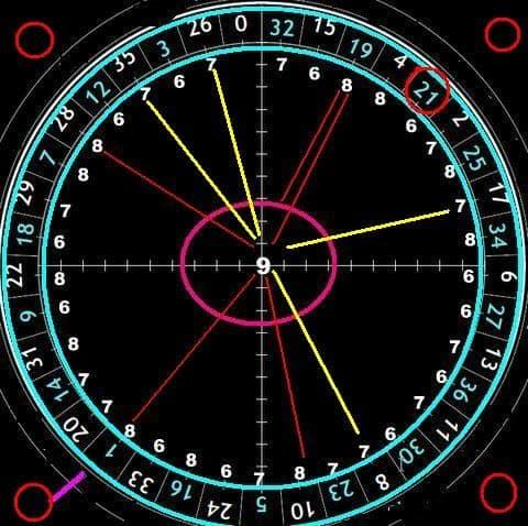 Metodo 6 distanze: strategie e sistemi per giocare alla roulette